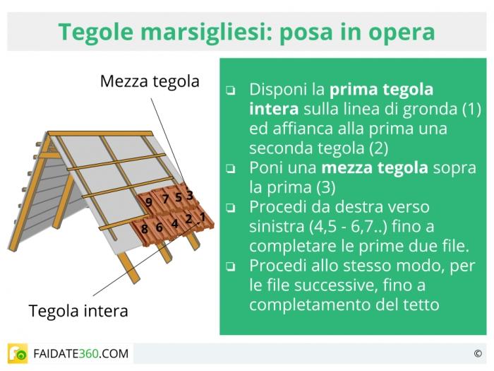 Prezzo tegole marsigliesi al mq pannelli decorativi for Costo del solarium per piede quadrato
