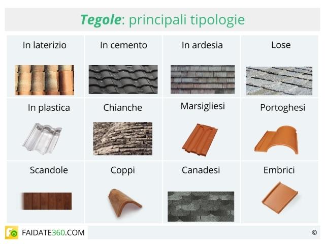 Tegole caratteristiche tipologie montaggio e prezzi for Tegole del tetto della casetta