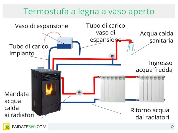 Termostufe a legna funzionamento consumi ed installazione - Schema montaggio stufa a pellet idro ...