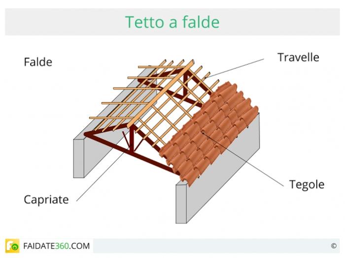 Isolamento tetto tecniche costi e materiali - Isolare il tetto dall interno ...