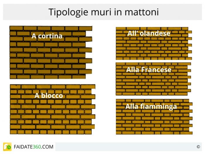 Come costruire un muro di mattoni materiali e posa in opera for Piani a due piani in mattoni a vista