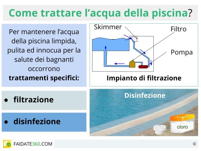 Trattamento acqua piscina come fare tecniche e prodotti - Trattamento acqua piscina ...